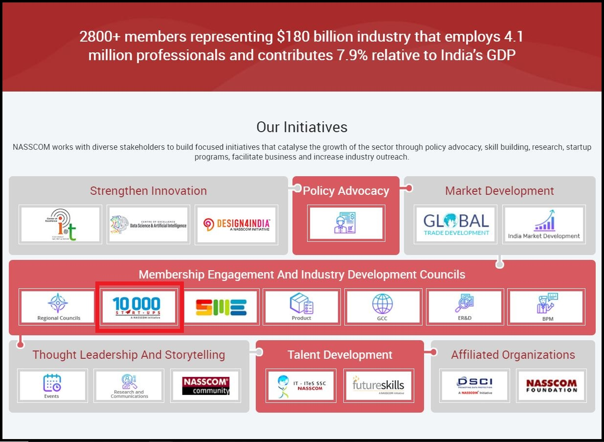Open Nasscom then Scroll Down and Click on 10000 Start-ups and Select What?s New and Click on Required Report