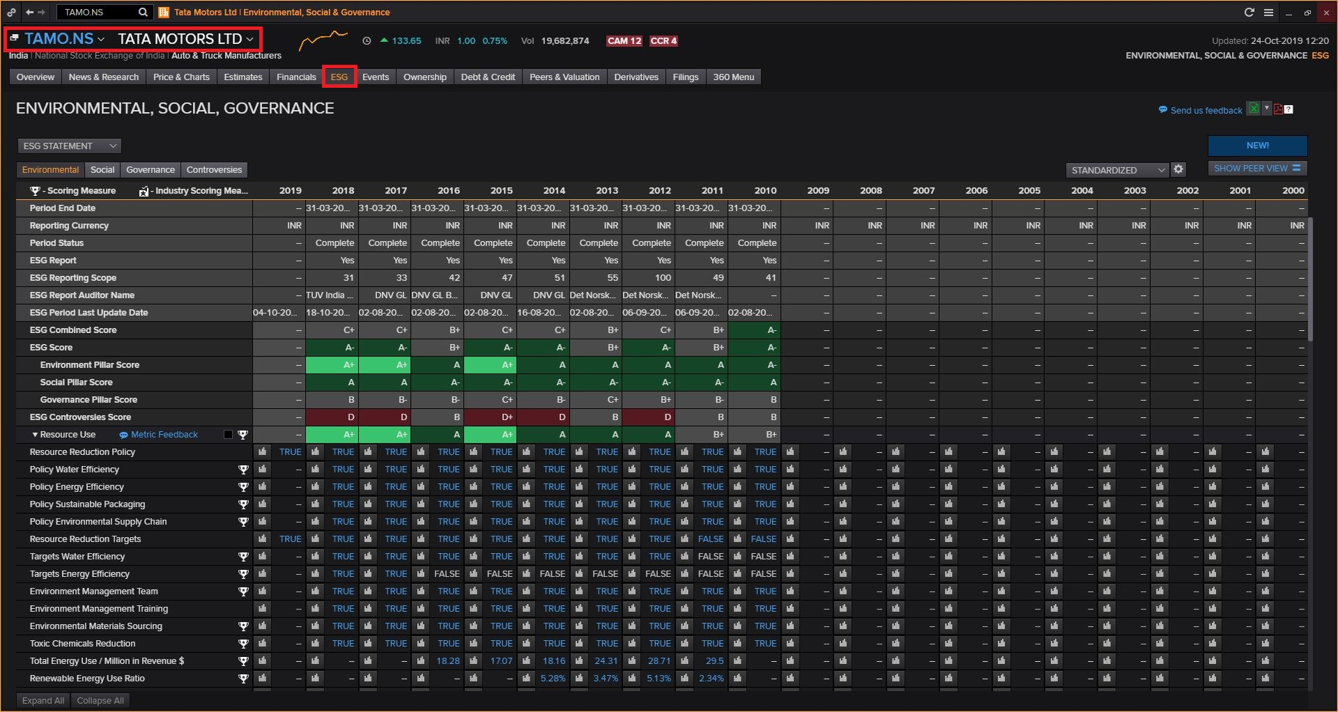 Login to Thomson Reuters Eikon (Available Only in Library) Then Search for a Company and Click on ESG