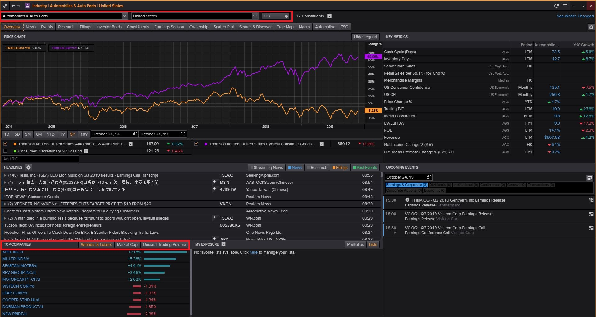 Login to Thomson Reuters Eikon (Available Only in Library) then Type INDUS and Search and Select Consumer Cyclicals and Click on Automobiles & Auto Parts and Select Country and Click on Top Companies