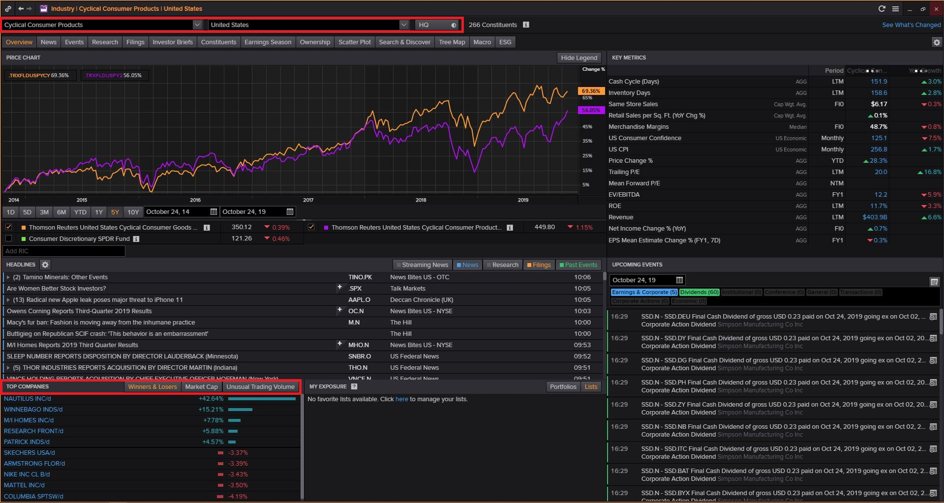 Login to Thomson Reuters Eikon (Available Only in Library) then Type INDUS and Search and Select Consumer Cyclicals and Click on Cyclical Consumer Products and Select Country and Click on Top Companies