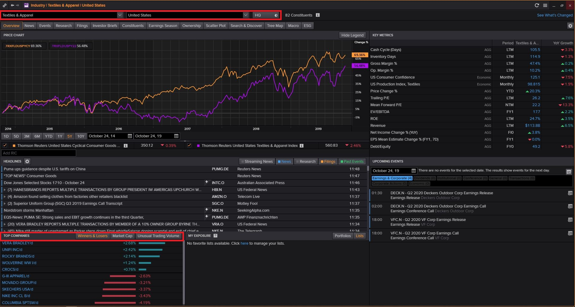 Login to Thomson Reuters Eikon (Available Only in Library) then Type INDUS and Search and Select Consumer Cyclicals and Click on Cyclical Consumer Products and Click on Textiles & Apparel and Select Country and Click on Top Companies
