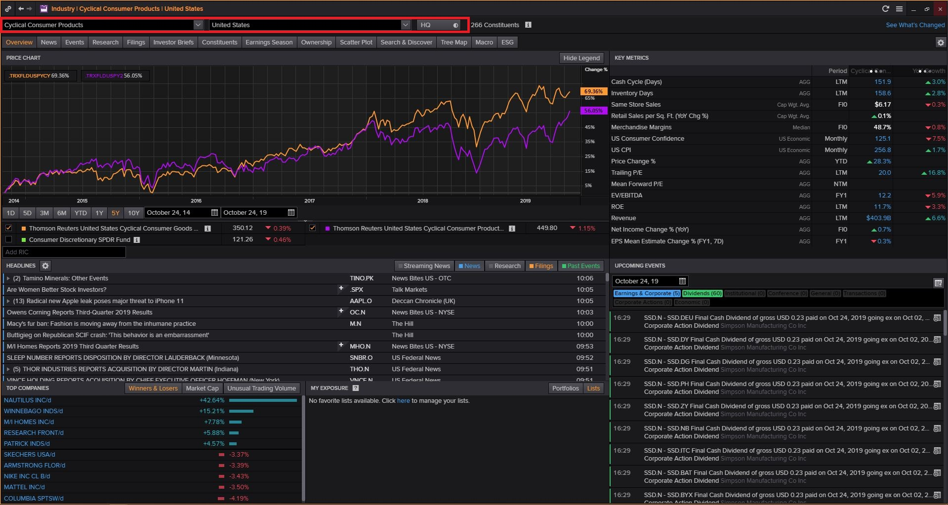 Login to Thomson Reuters Eikon (Available Only in Library) then Type INDUS and Search and Select Consumer Cyclicals and Click on Cyclical Consumer Products and Select Country