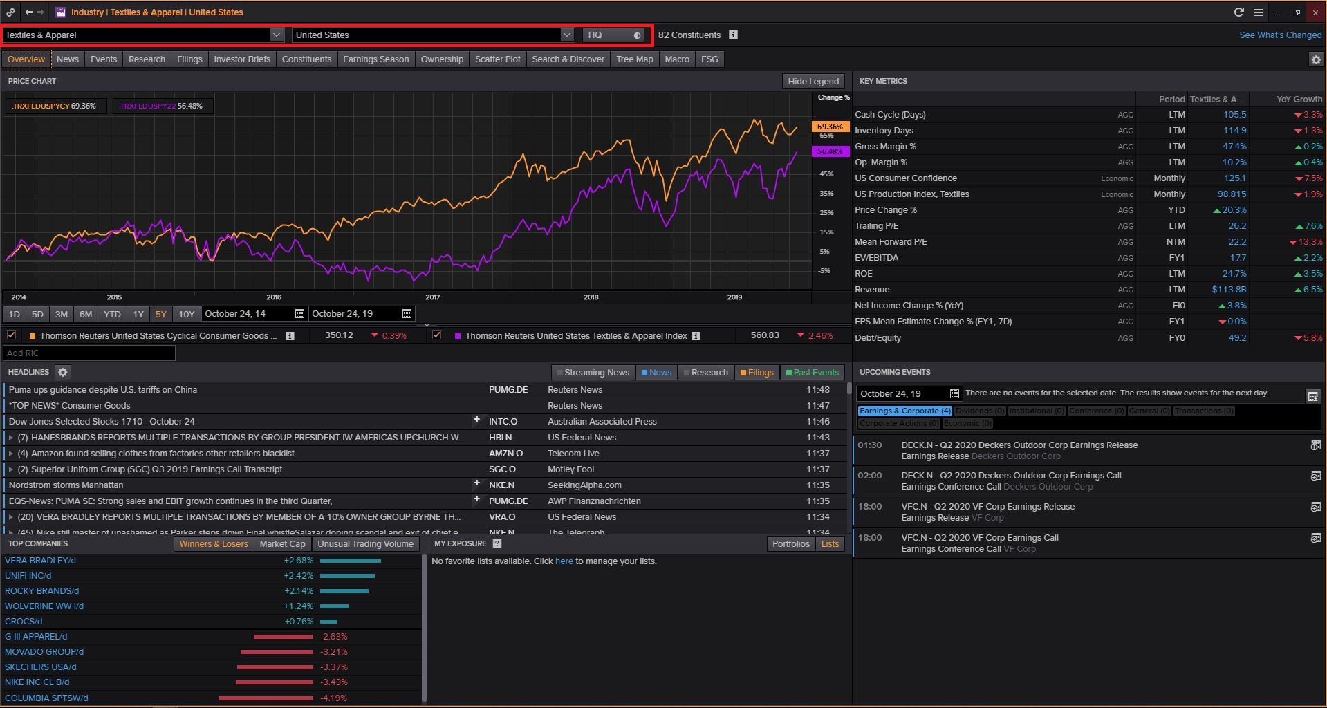 Login to Thomson Reuters Eikon (Available Only in Library) then Type INDUS and Search and Select Consumer Cyclicals and Click on Cyclical Consumer Products and Click on Textiles & Apparel and Select Country
