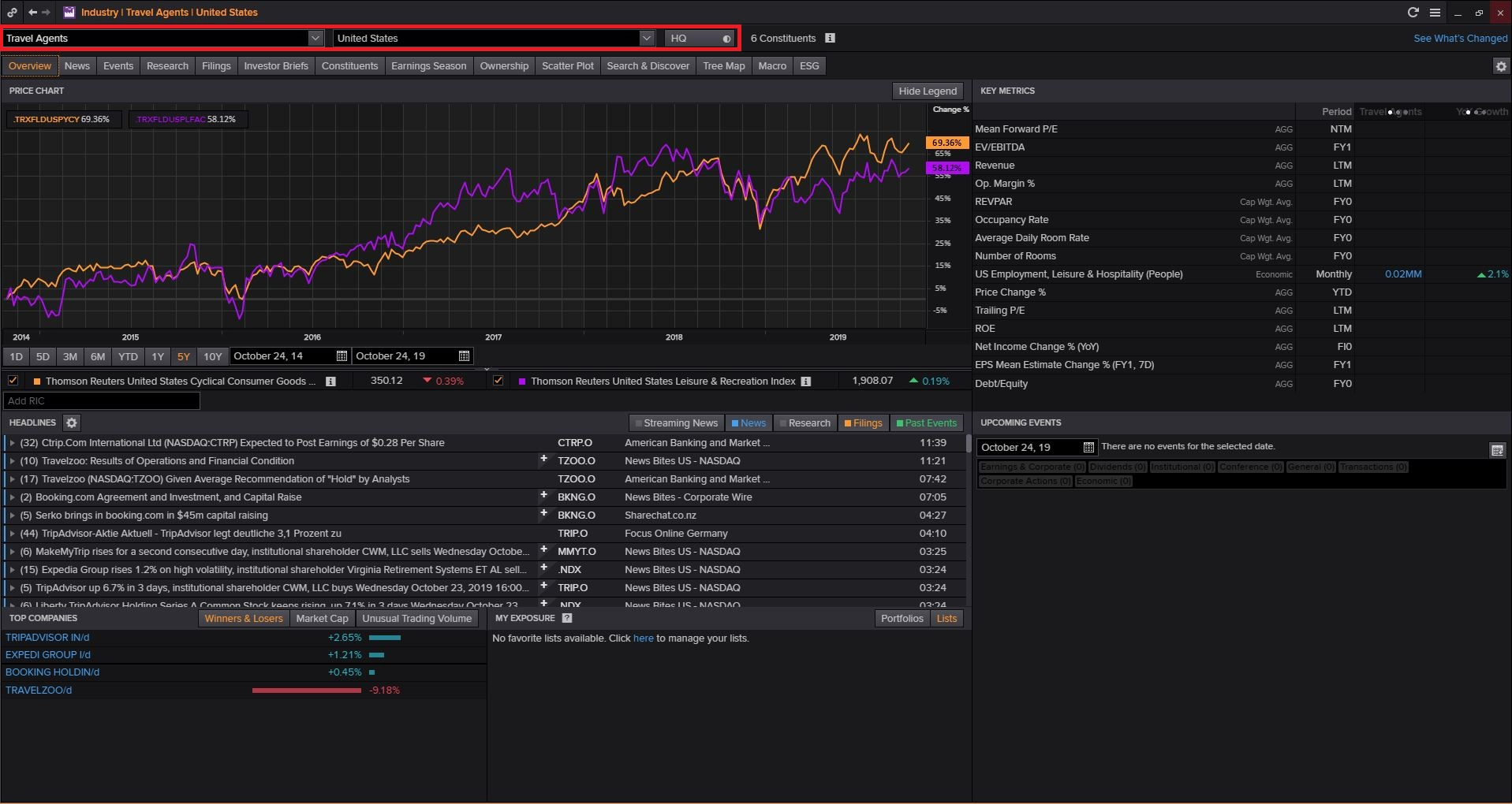 Login to Thomson Reuters Eikon (Available Only in Library) then Type INDUS and Search and Select Consumer Cyclicals and Select Cyclical Consumer Services and Click on Hotels & Entertainment Services and Select Travel Agents